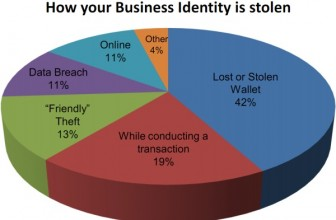 What Is Business ID Theft and How To Protect Yourself