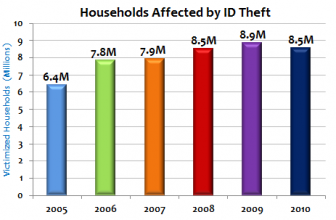 The Costs of Identity Theft In The U.S.